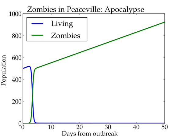 Zombies in Peaceville